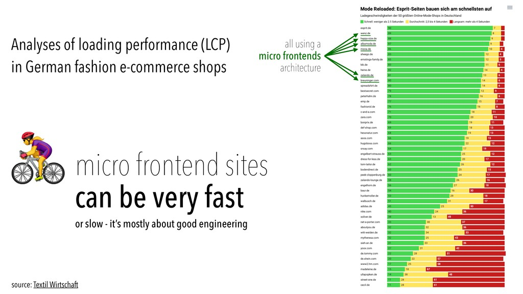 🚴 micro frontend sites   can be very fast   or ...