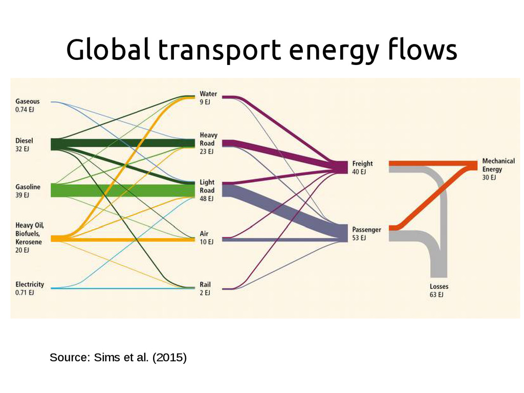 Global transport energy flows Source: Sims et a...