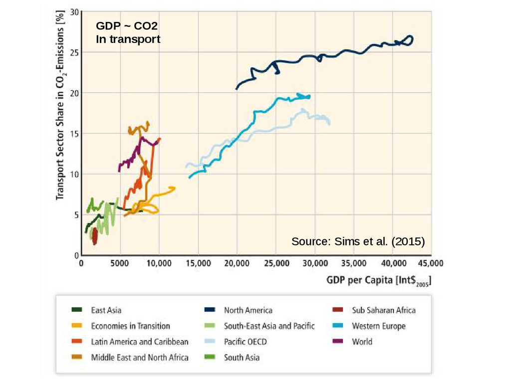GDP ~ CO2 In transport Source: Sims et al. (201...