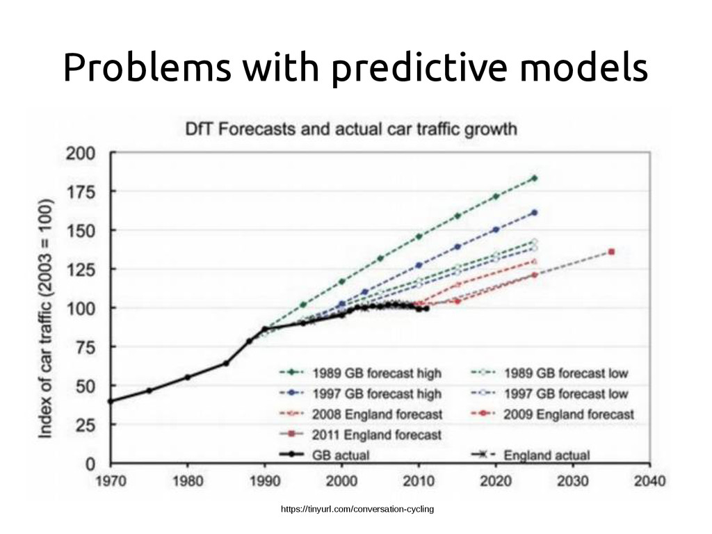 Problems with predictive models https://tinyurl...