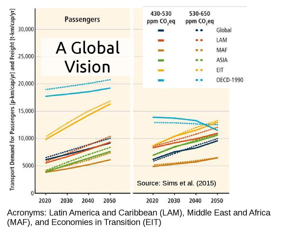 A Global Vision Source: Sims et al. (2015) Acro...