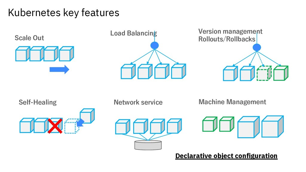 Kubernetes key features Scale Out Load Balancin...