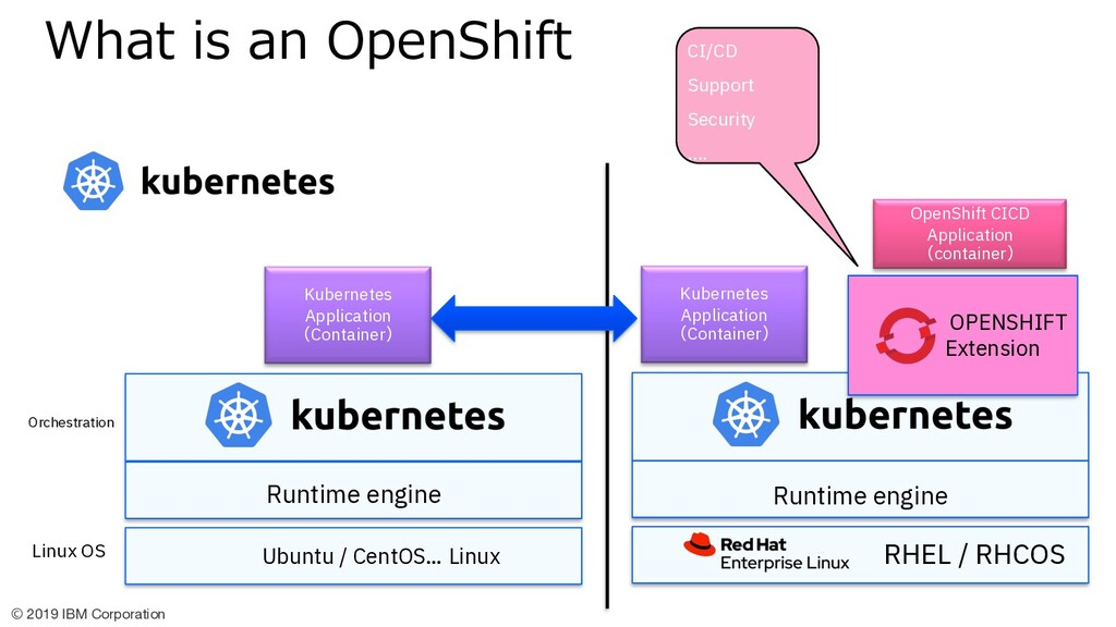 © 2019 IBM Corporation OPENSHIFT Extension Open...
