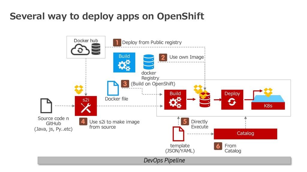 K8s Deploy Docker hub Build docker Registry Doc...