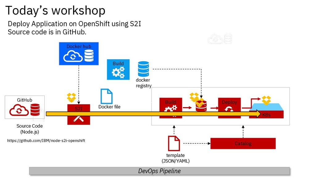 Deploy Application on OpenShift using S2I Sourc...