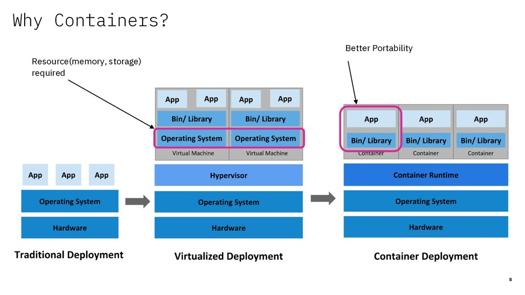 Why Containers? 8 Resource(memory, storage) req...