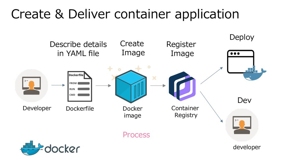 Create & Deliver container application Dockerfi...