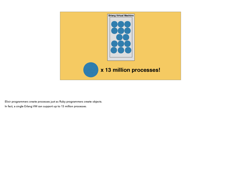 Erlang Virtual Machine x 13 million processes! ...