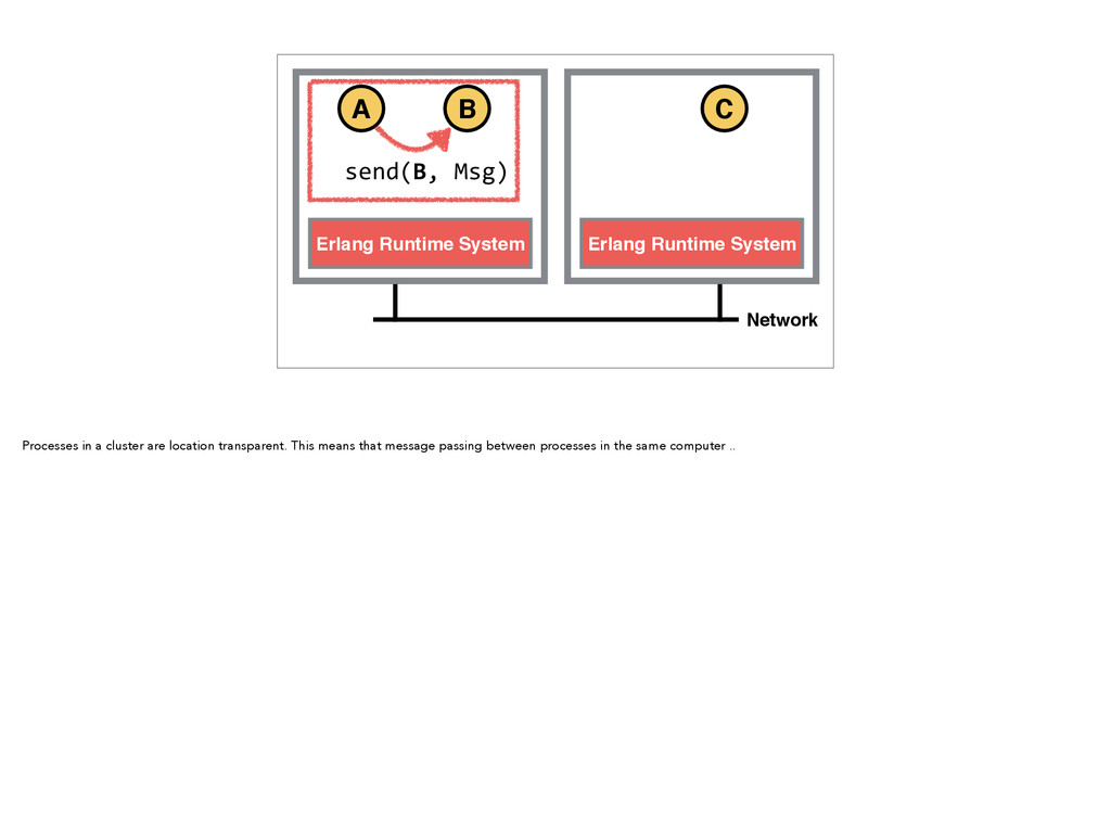 Erlang Runtime System Erlang Runtime System Net...