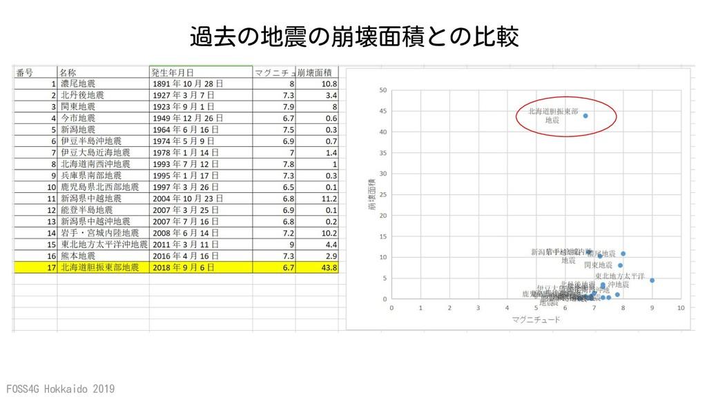 FOSS4G Hokkaido 2019 過去の地震の崩壊面積との比較