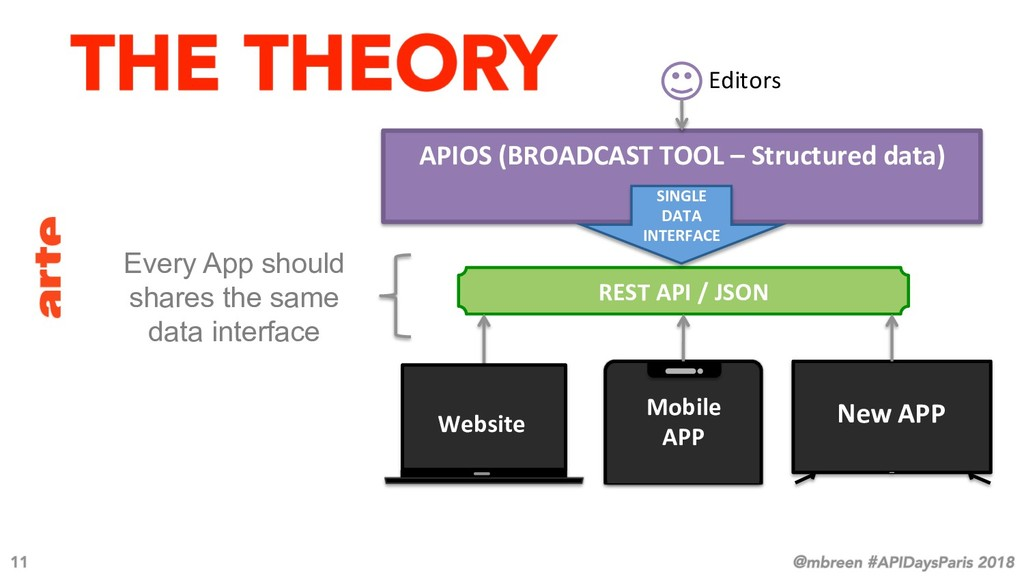 REST API / JSON Mobile APP Website New APP APIO...