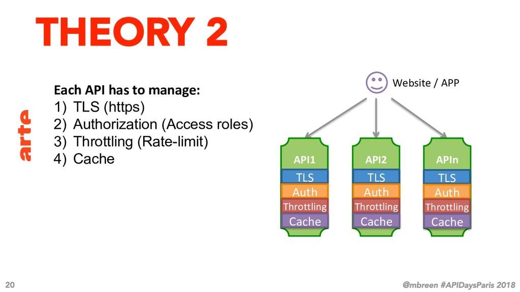 Each API has to manage: 1) TLS (https) 2) Aut...