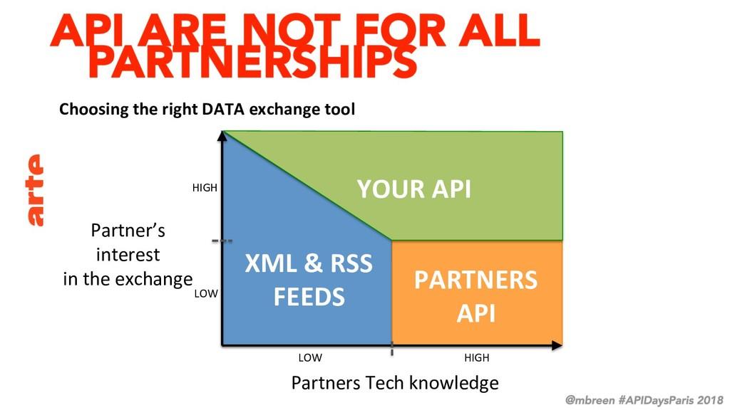 Partners Tech knowledge Partner's interest in t...