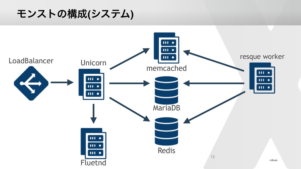 Ϟϯετͷߏ(γεςϜ) 12 Unicorn memcached MariaDB Redi...
