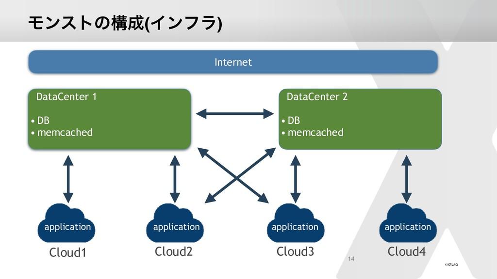 Ϟϯετͷߏ(Πϯϑϥ) 14 DataCenter 1 • DB • memcached ...