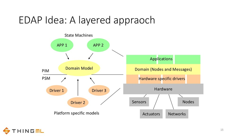 EDAP Idea: A layered appraoch 15 Hardware Senso...