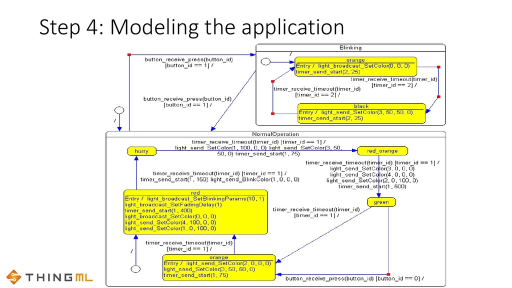 Step 4: Modeling the application