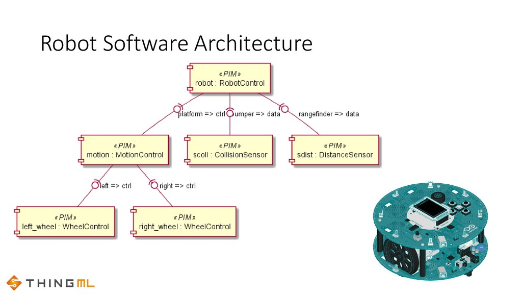 Robot Software Architecture