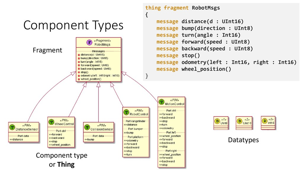 Component Types thing fragment RobotMsgs { mess...