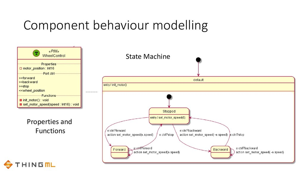 Component behaviour modelling Properties and Fu...