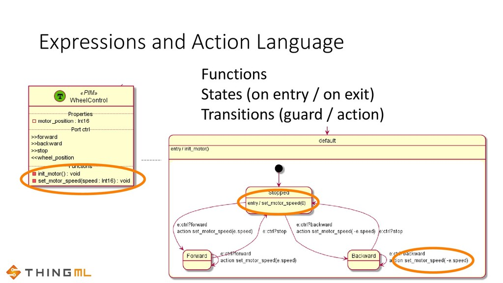 Expressions and Action Language Functions State...
