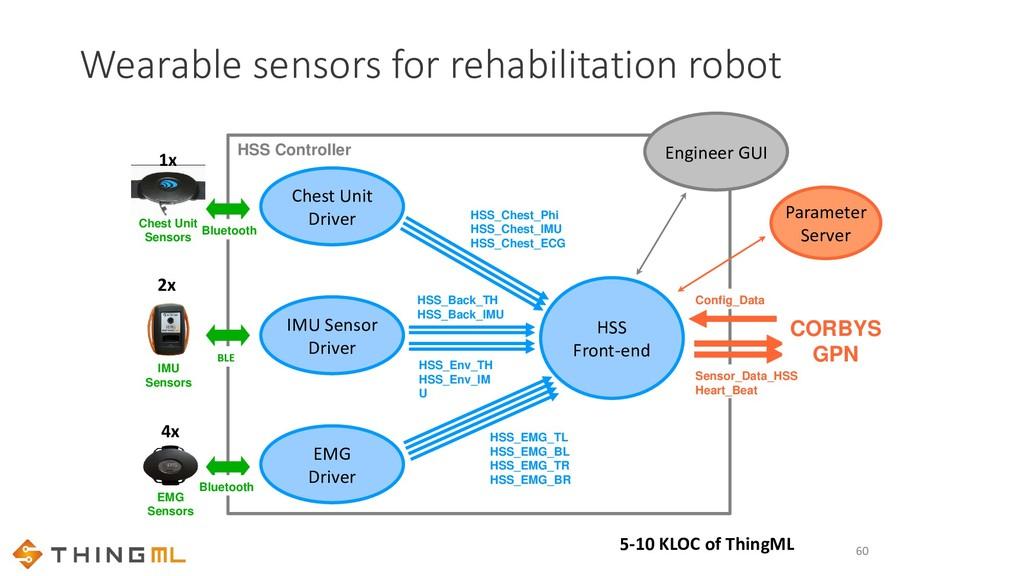 60 Chest Unit Driver IMU Sensor Driver EMG Driv...