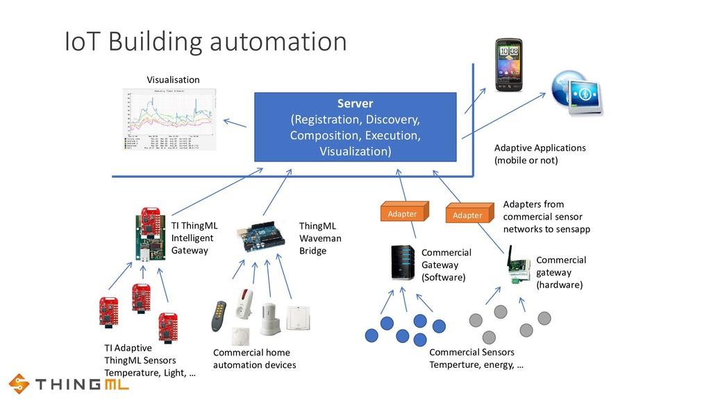 Server (Registration, Discovery, Composition, E...