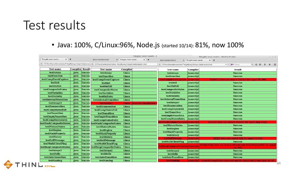 Test results • Java: 100%, C/Linux:96%, Node.js...