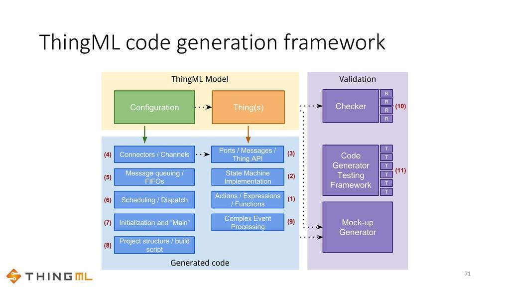 ThingML code generation framework 71