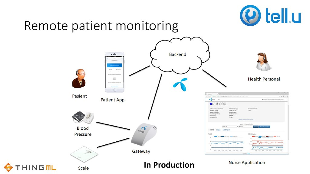 Remote patient monitoring In Production