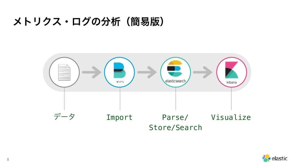 ϝτϦΫεɾϩάͷੳʢ؆қ൛ʣ !8 σʔλ Import Parse/ Store/Se...
