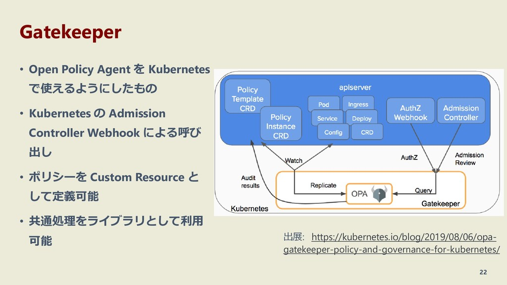 Gatekeeper • Open Policy Agent を Kubernetes で使え...