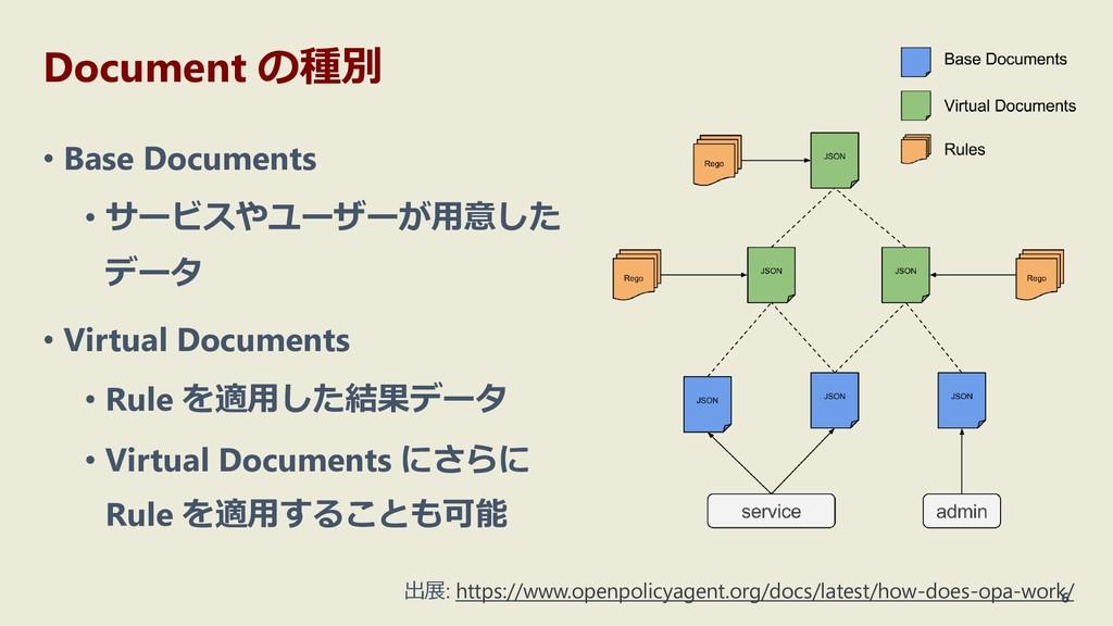 Document の種別 • Base Documents • サービスやユーザーが用意した ...