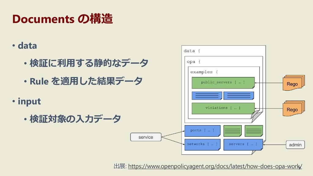 Documents の構造 • data • 検証に利用する静的なデータ • Rule を適用...