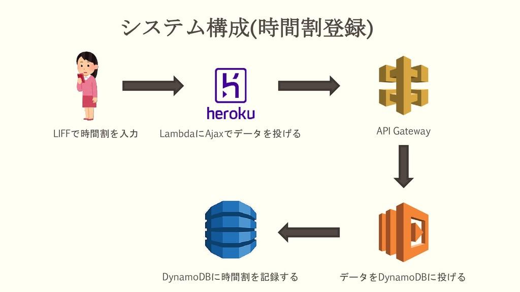 システム構成(時間割登録) LIFFで時間割を入力 LambdaにAjaxでデータを投げる A...