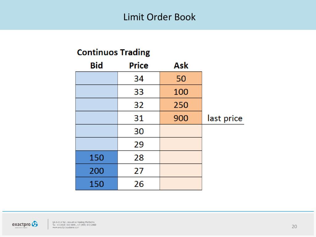 Limit Order Book 20