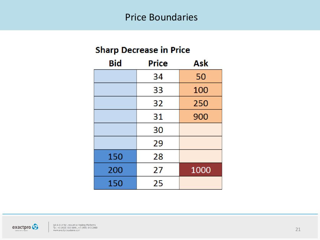 Price Boundaries 21