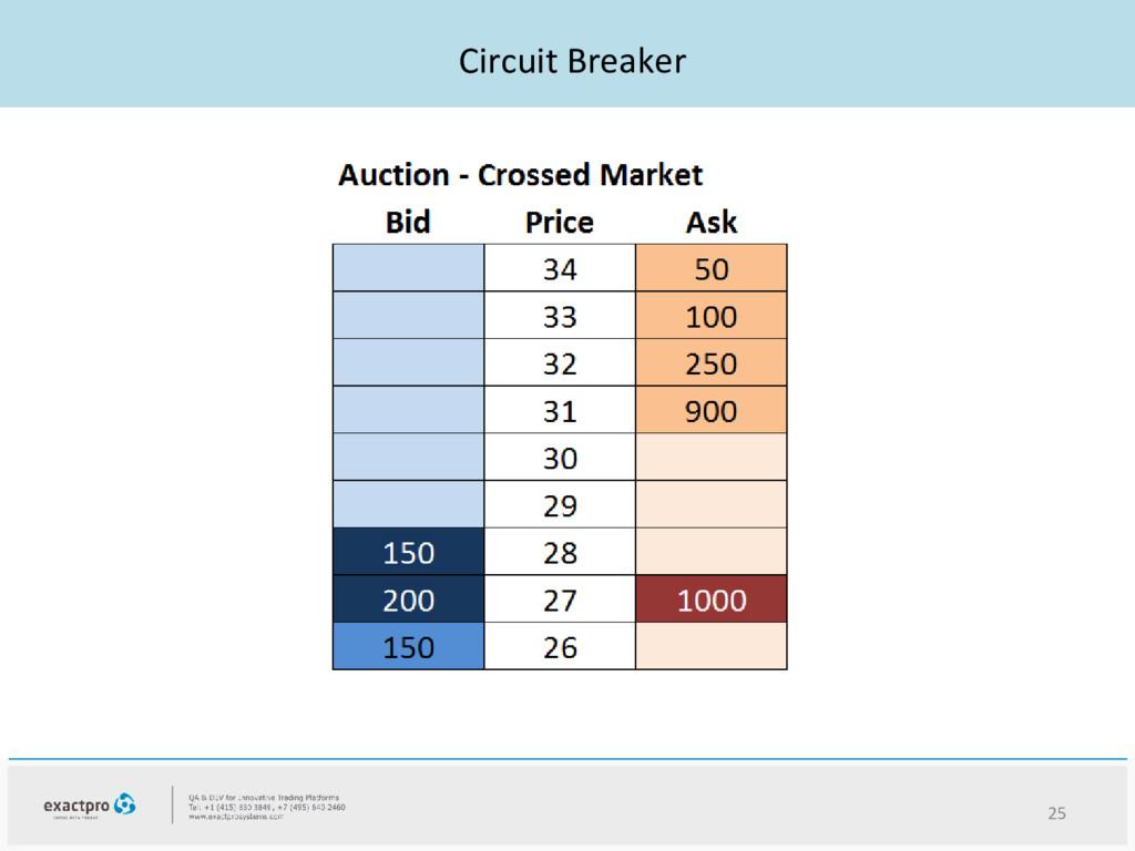 Circuit Breaker 25
