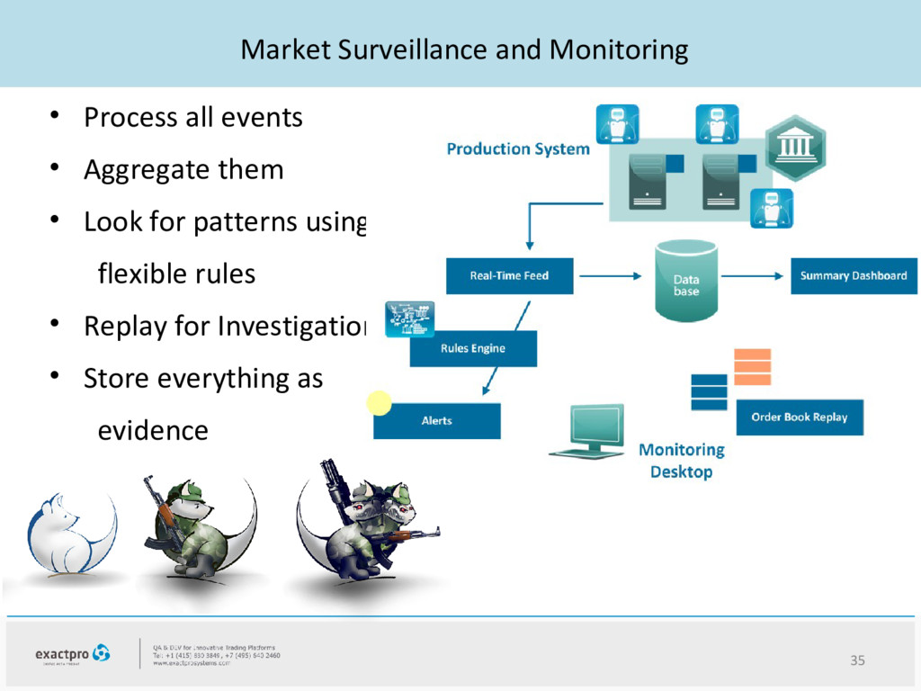 Market Surveillance and Monitoring • Process al...