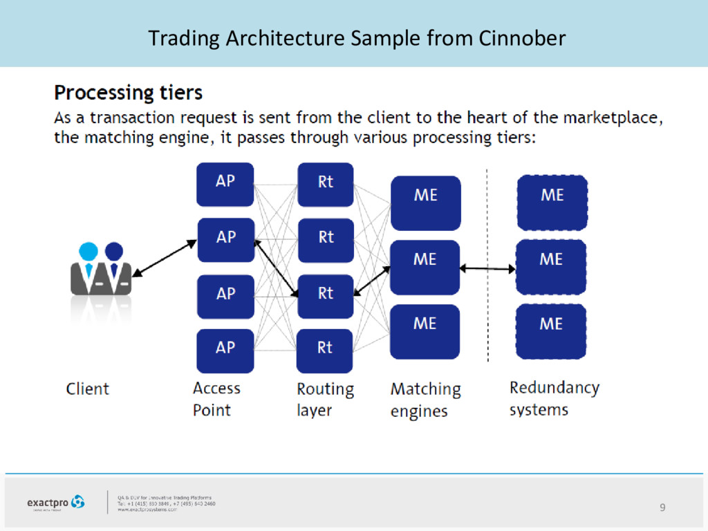 Trading Architecture Sample from Cinnober 9
