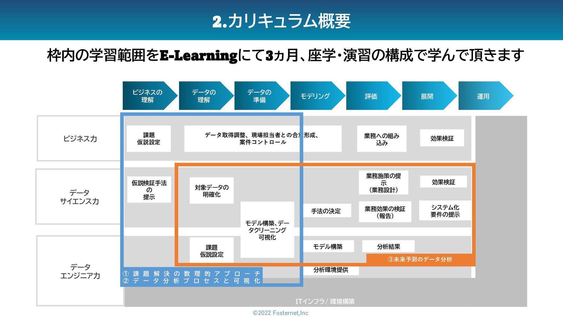 ビジネスの 理解 データの 理解 データの 準備 モデリング 展開 評価 課題 仮説設定 業務...