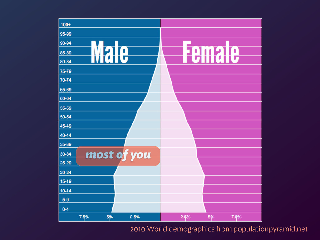most of you 2010 World demographics from popula...