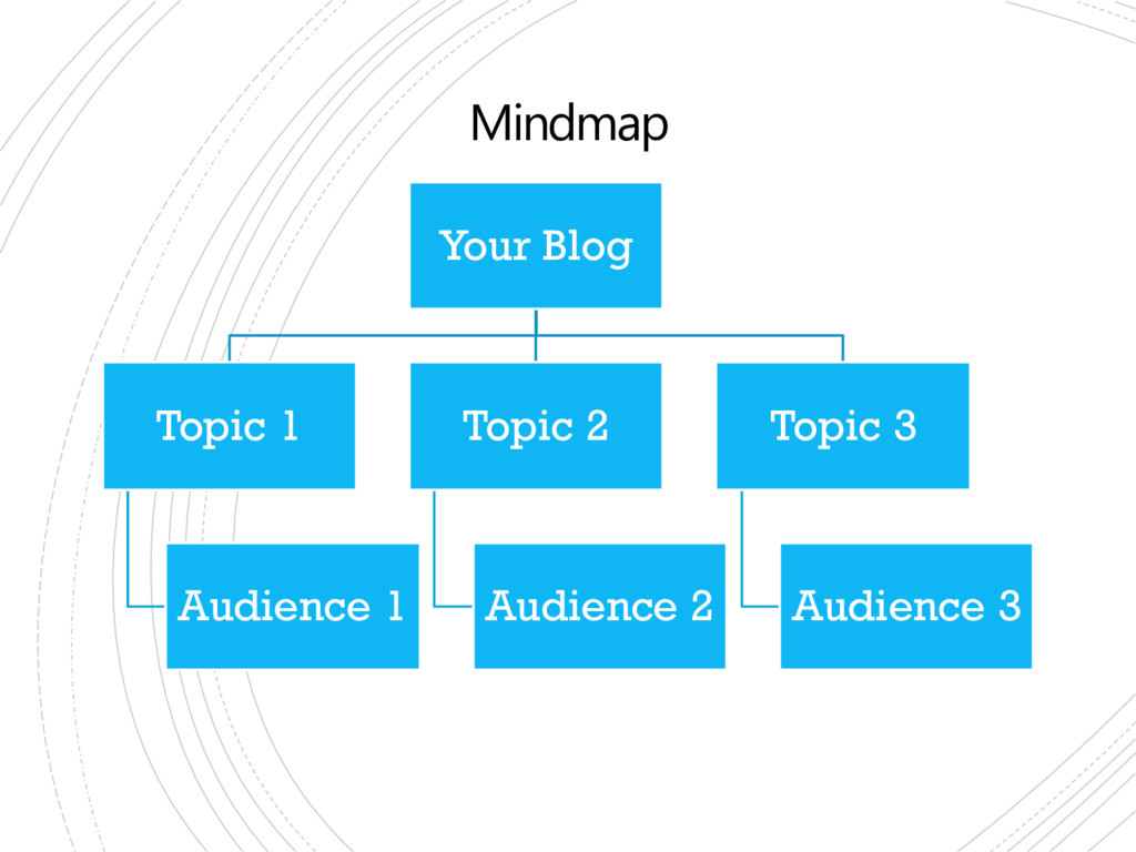 Mindmap Your Blog Topic 1 Audience 1 Topic 2 Au...