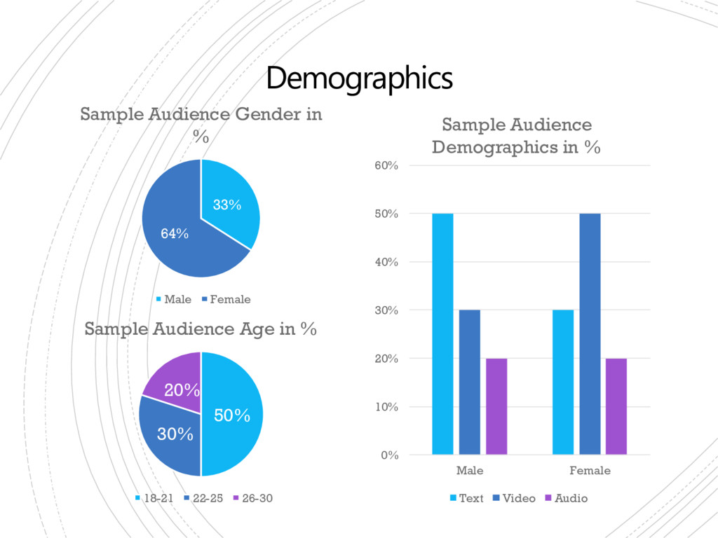 Demographics 33% 64% Sample Audience Gender in ...