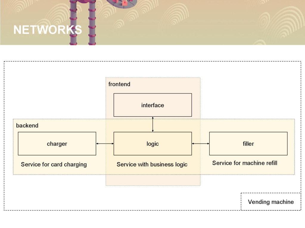 NETWORKS frontend backend interface logic charg...
