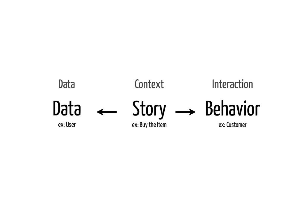 Data ex: User Behavior ex: Customer Story ex: B...