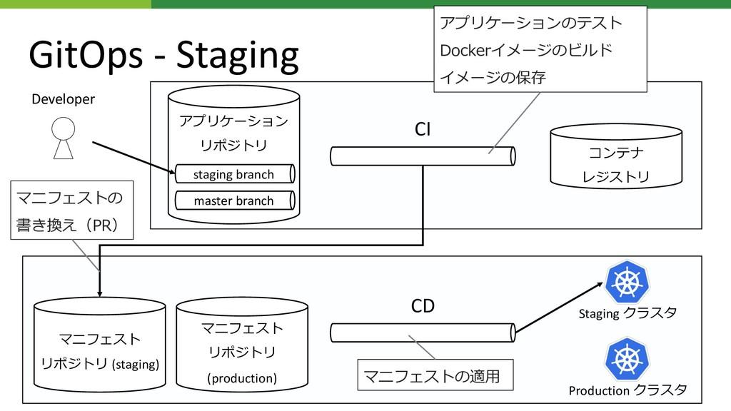 (staging) CI CD Staging D Developer staging bra...