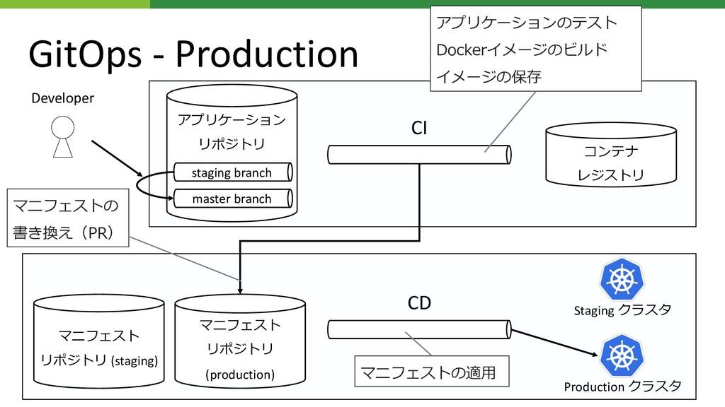 (staging) CI CD D Developer staging branch mast...