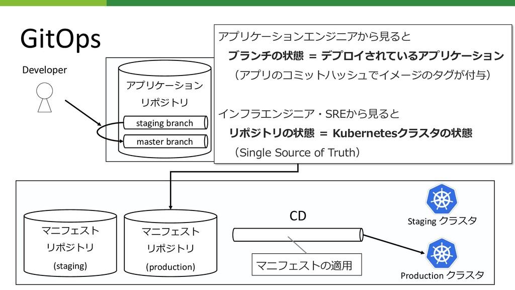(staging) S CI CD Developer staging branch mast...