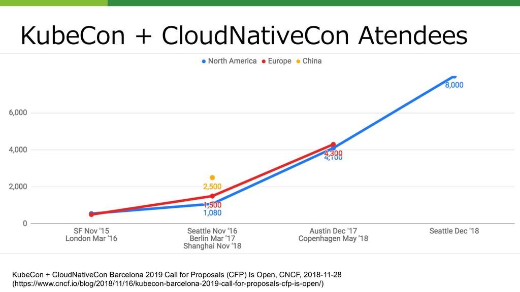 + + + KubeCon + CloudNativeCon Barcelona 2019 C...
